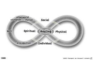 Infinty model of healing